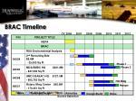 brac timeline