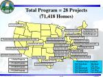 total program 28 projects 71 418 homes