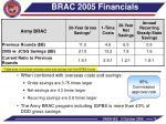 brac 2005 financials