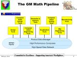 the gm math pipeline