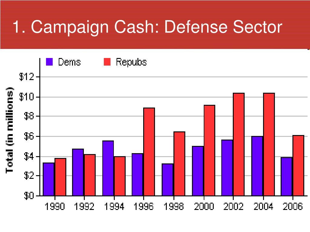 1. Campaign Cash: Defense Sector