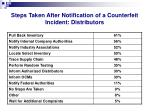 steps taken after notification of a counterfeit incident distributors