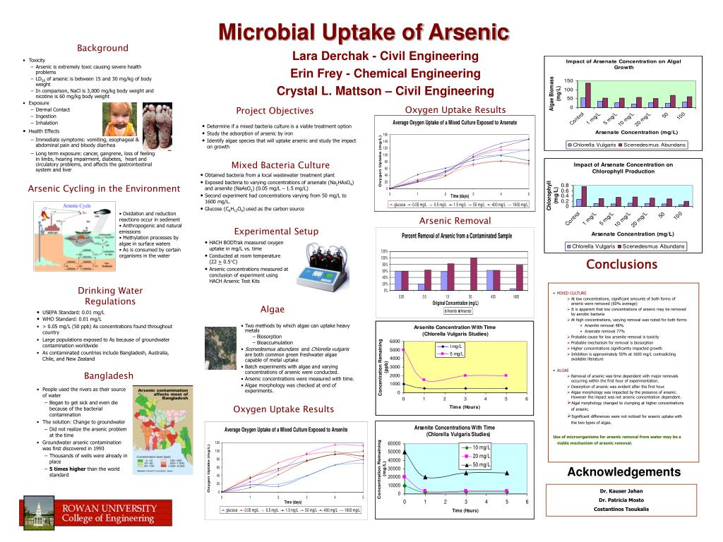 Arsenic Cycling in the Environment