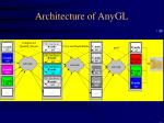 architecture of anygl1