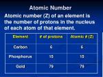 atomic number28