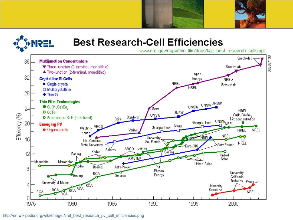 http://en.wikipedia.org/wiki/Image:Nrel_best_research_pv_cell_efficiencies.png