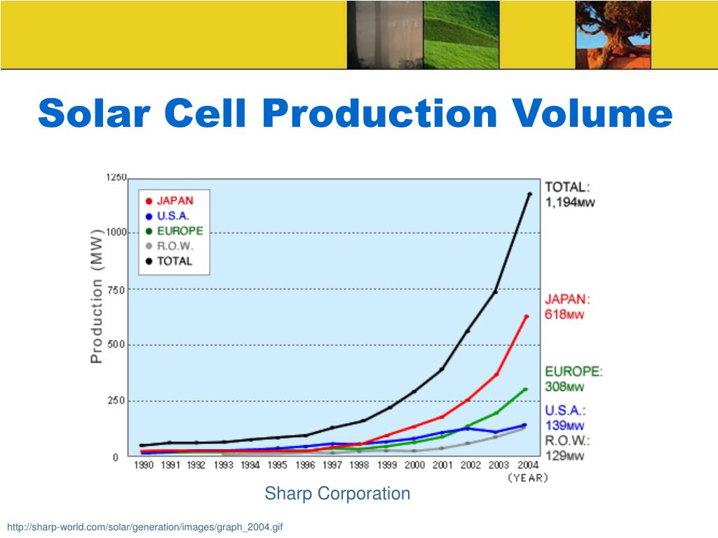 Solar Cell Production Volume