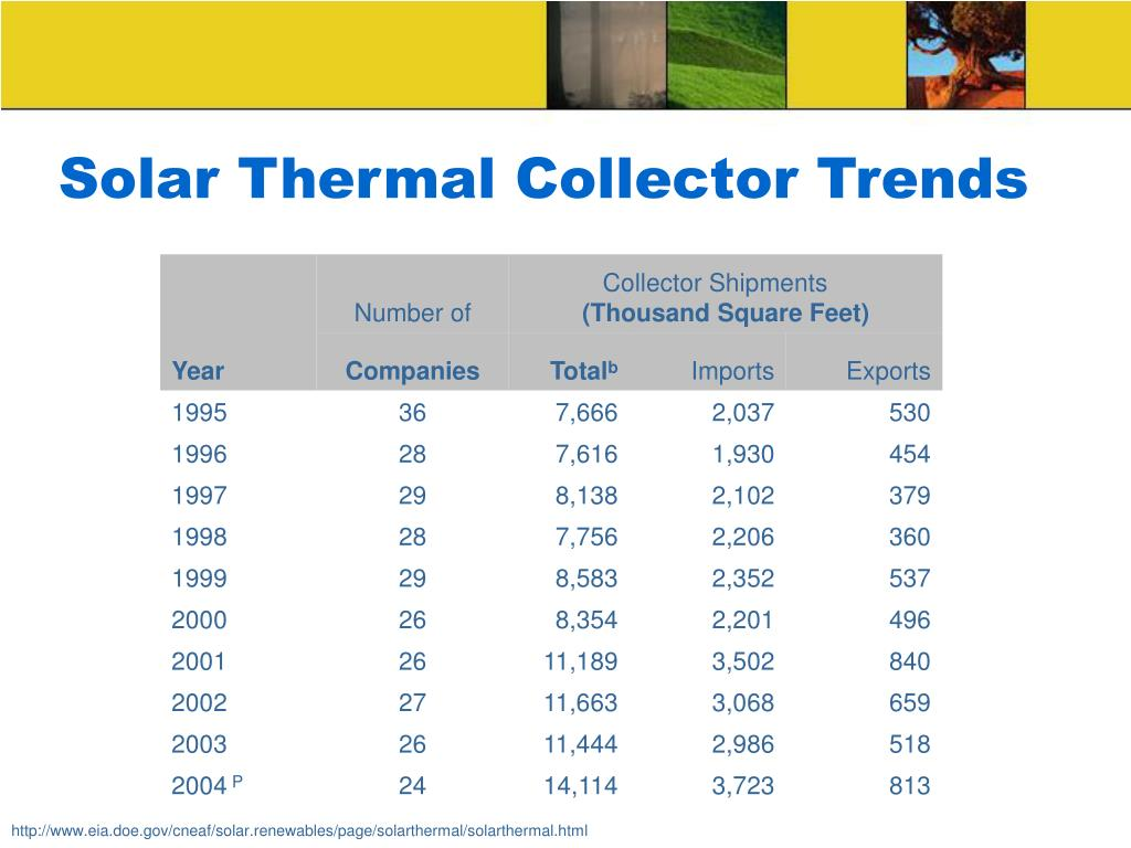 Solar Thermal Collector Trends