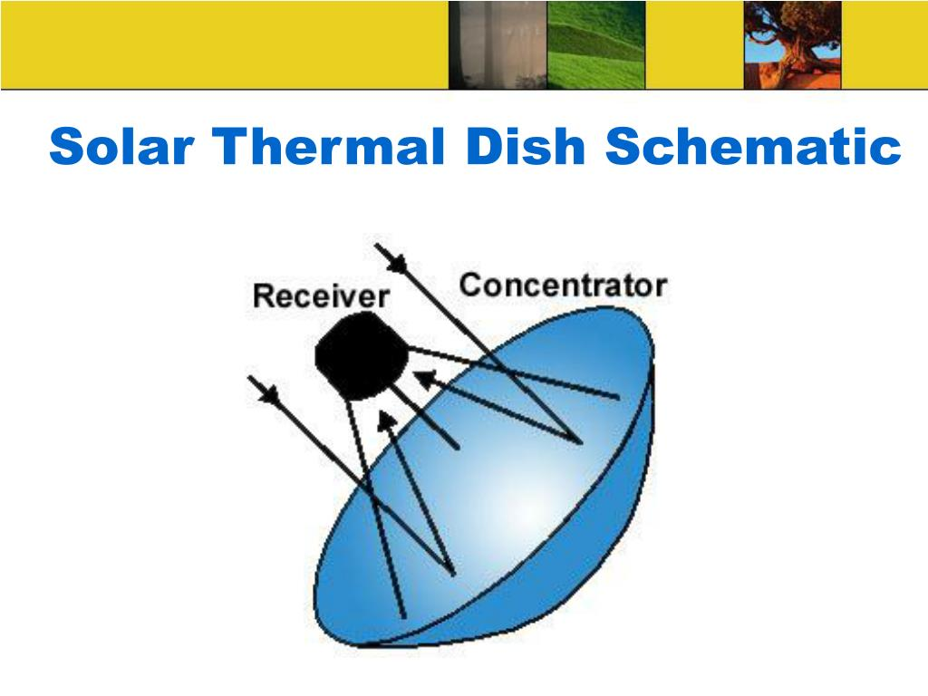 Solar Thermal Dish Schematic