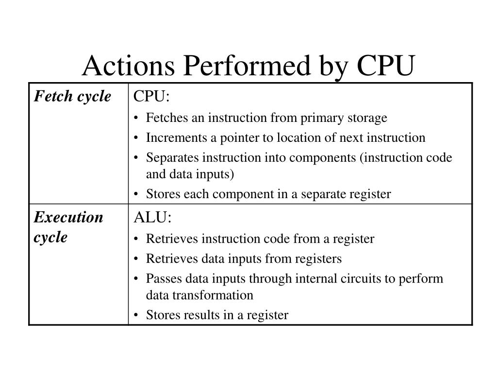 Actions Performed by CPU