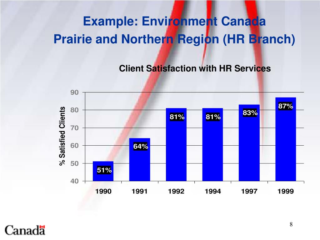 Client Satisfaction with HR Services