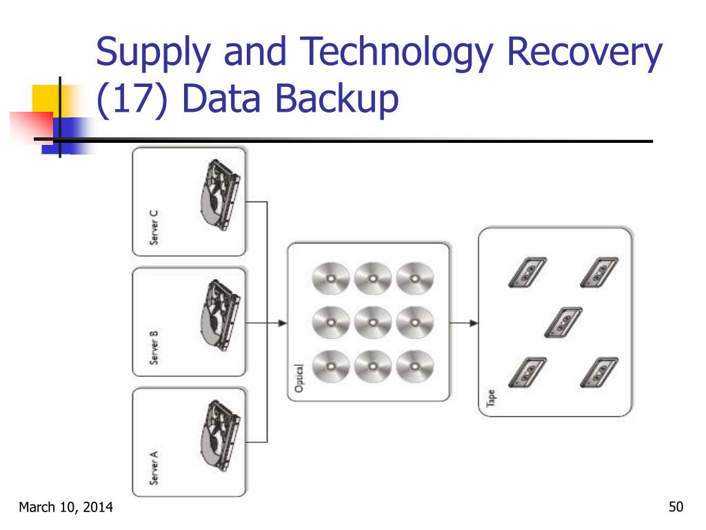 Supply and Technology Recovery (17) Data Backup