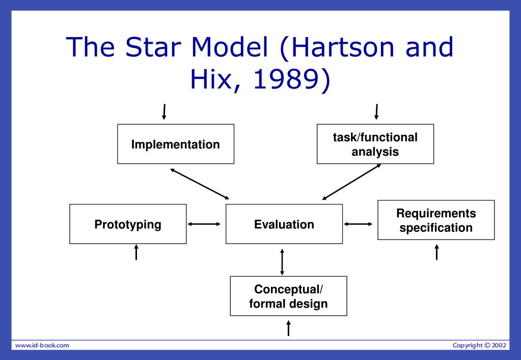 The Star Model (Hartson and Hix, 1989)