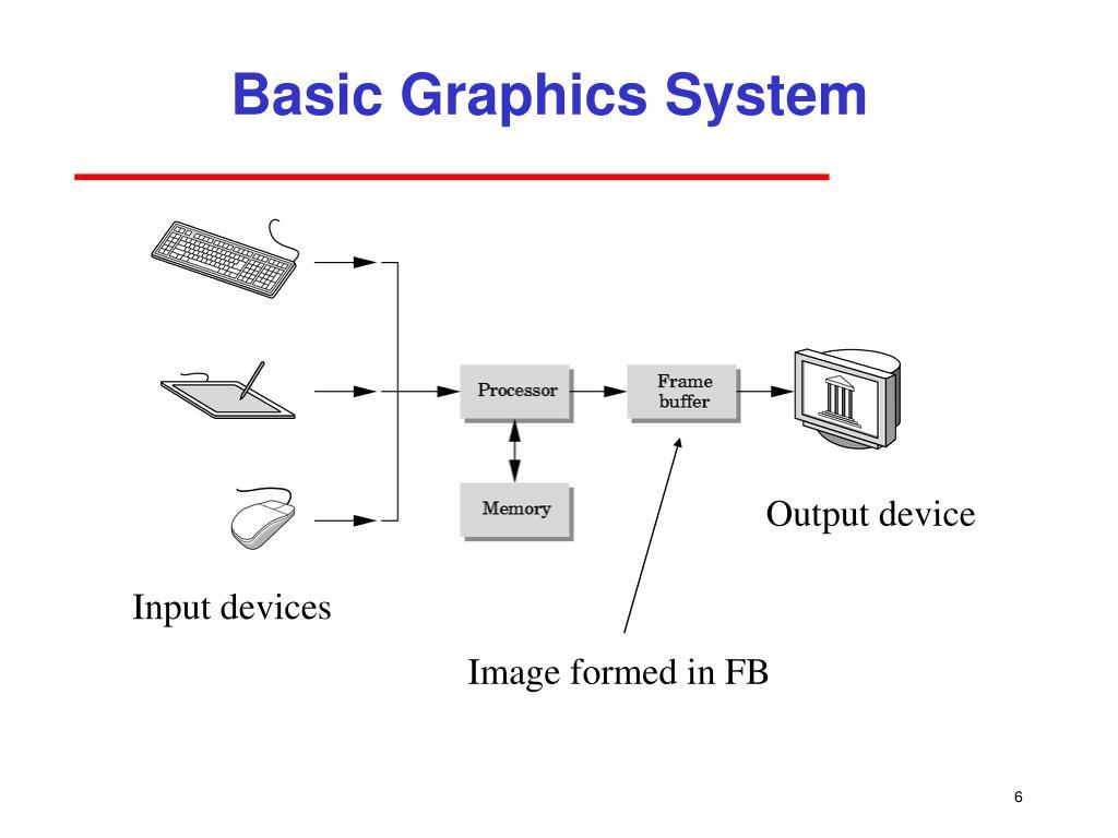 Basic Graphics System