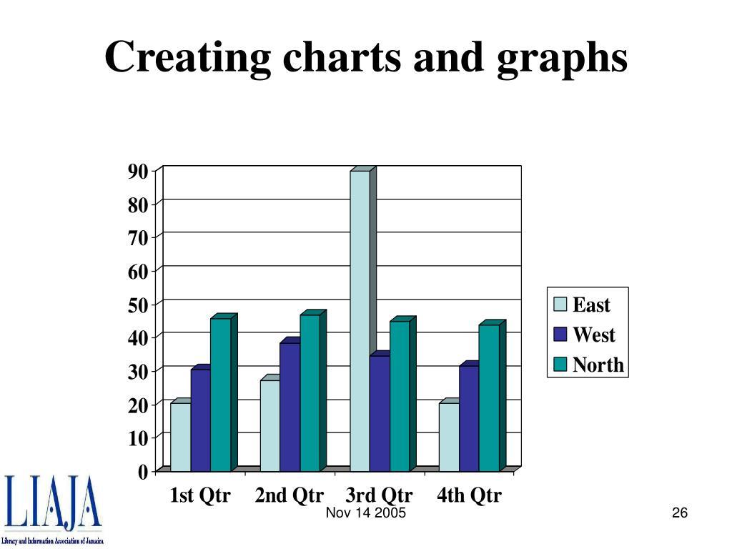 Creating charts and graphs
