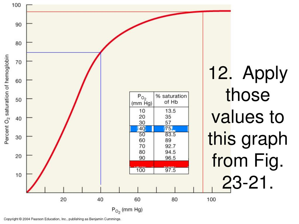 12.  Apply those values to this graph from Fig. 23-21.