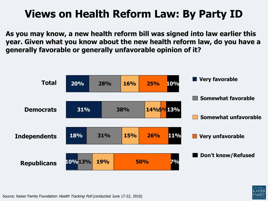 views on health reform law by party id l.