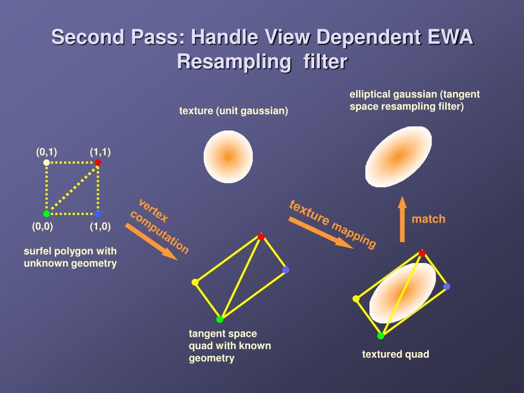 elliptical gaussian (tangent space resampling filter)