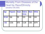 mortality from diseases of the heart by race ethnicity deaths 100 000