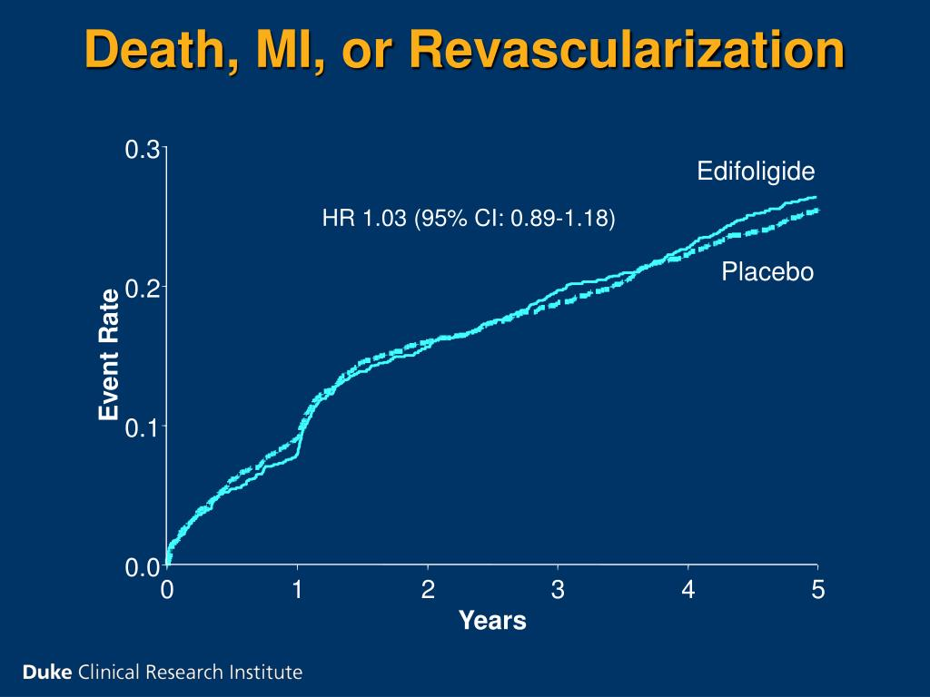 Death, MI, or Revascularization