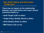 vein graft failure and outcomes subgroups