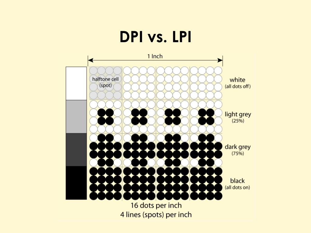 DPI vs. LPI