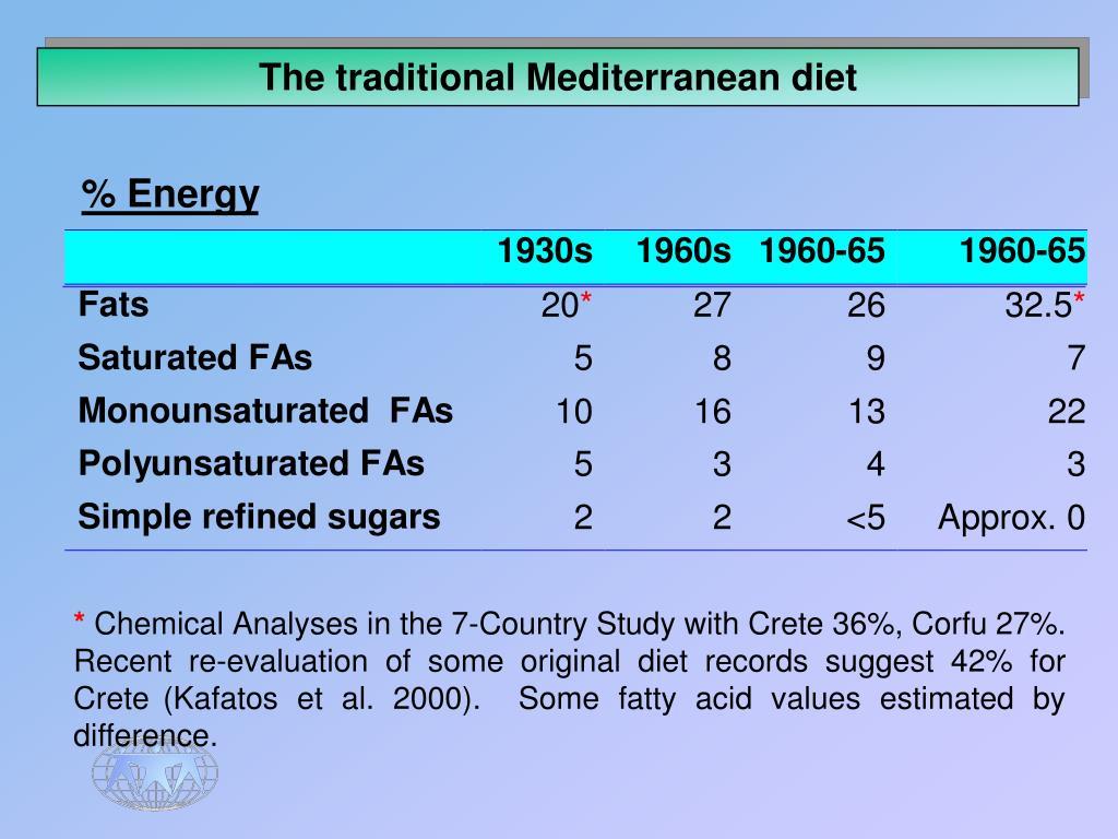 The traditional Mediterranean diet