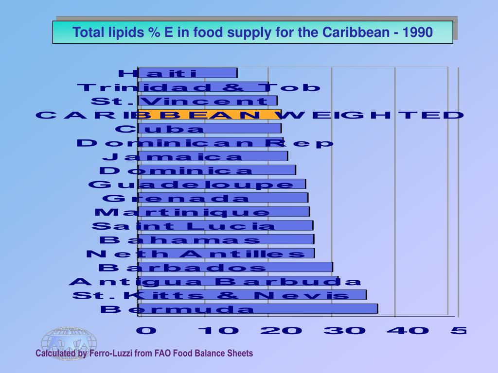 Total lipids % E in food supply for the Caribbean - 1990