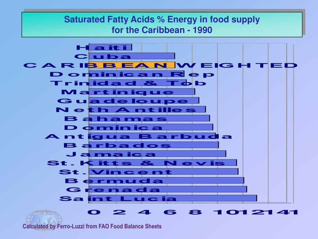 Saturated Fatty Acids % Energy in food supply