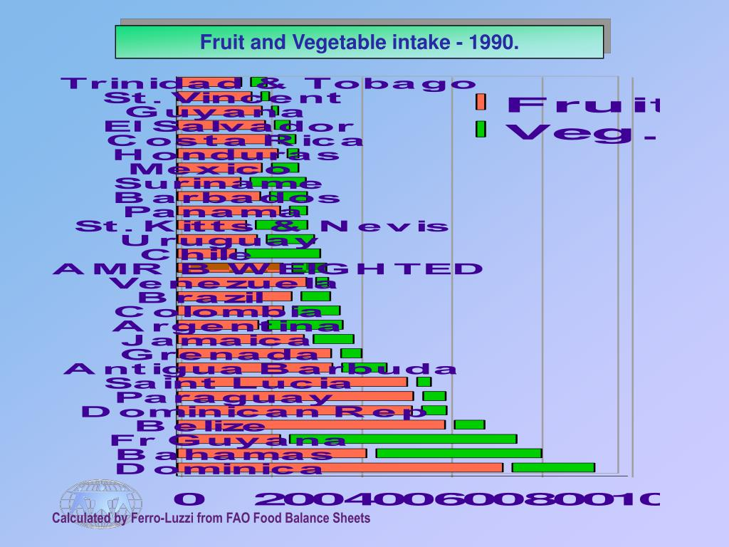 Fruit and Vegetable intake - 1990.