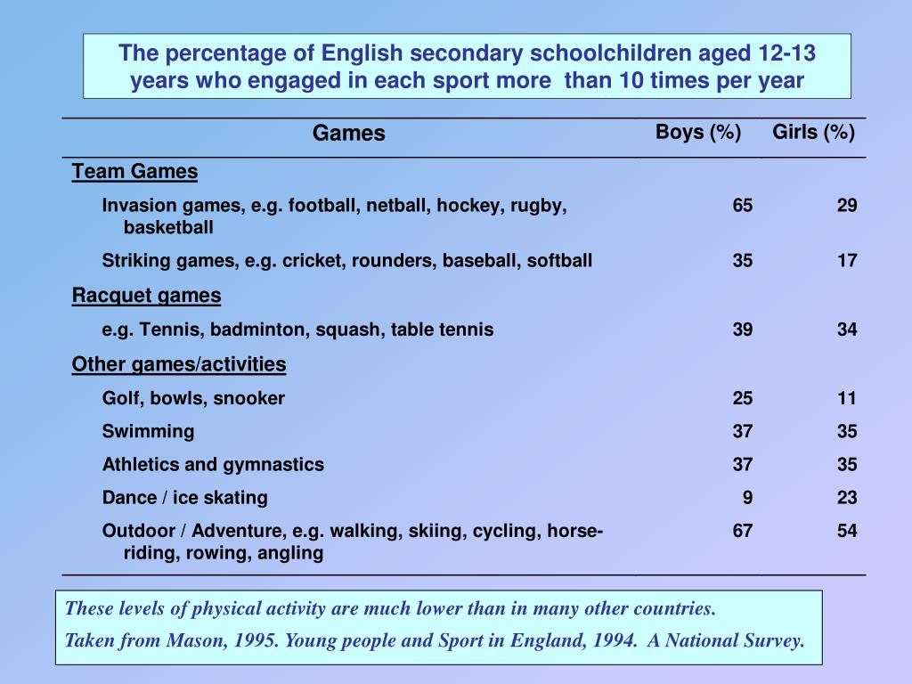 The percentage of English secondary schoolchildren aged 12-13 years who engaged in each sport more  than 10 times per year