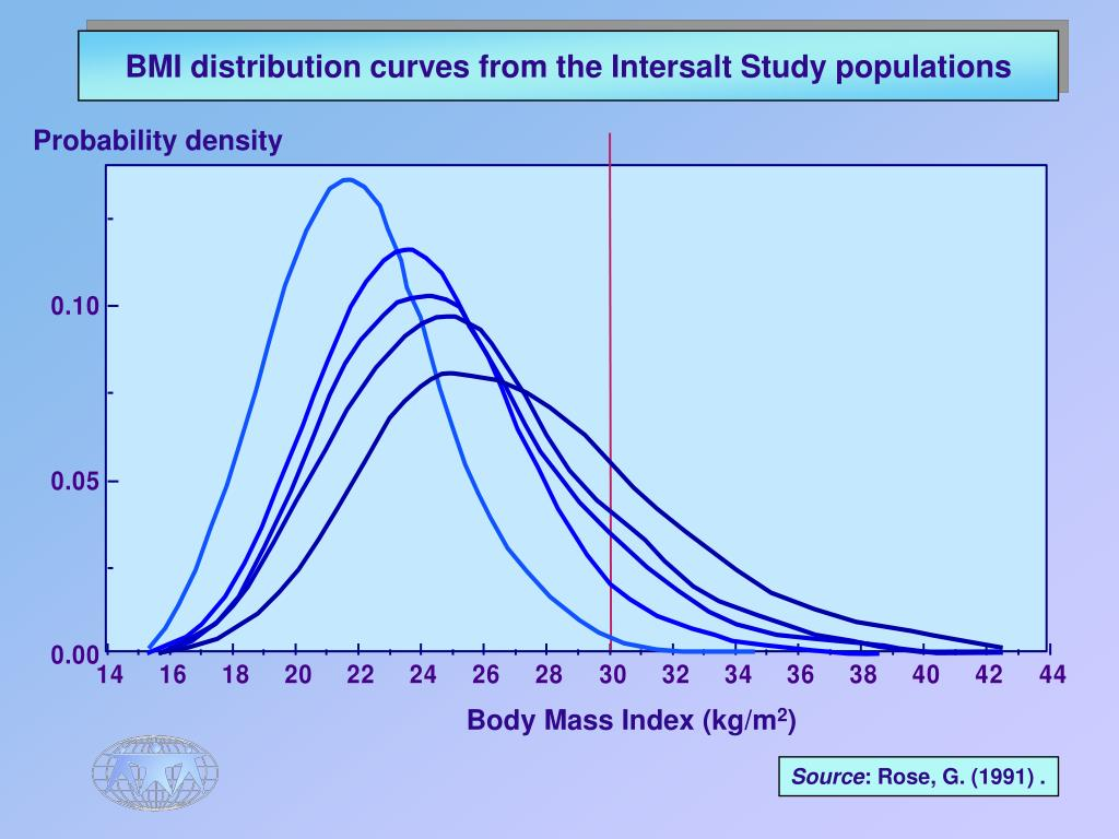 BMI distribution curves from the Intersalt Study populations
