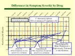 differences in symptom severity by drug