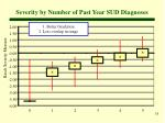 severity by number of past year sud diagnoses
