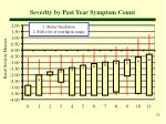 severity by past year symptom count