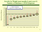 severity by weight past month 2 past year 1 number of substance x sud symptoms