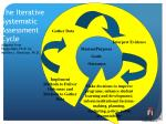 the iterative systematic assessment cycle adapted from peggy maki ph d by marilee j bresciani ph d