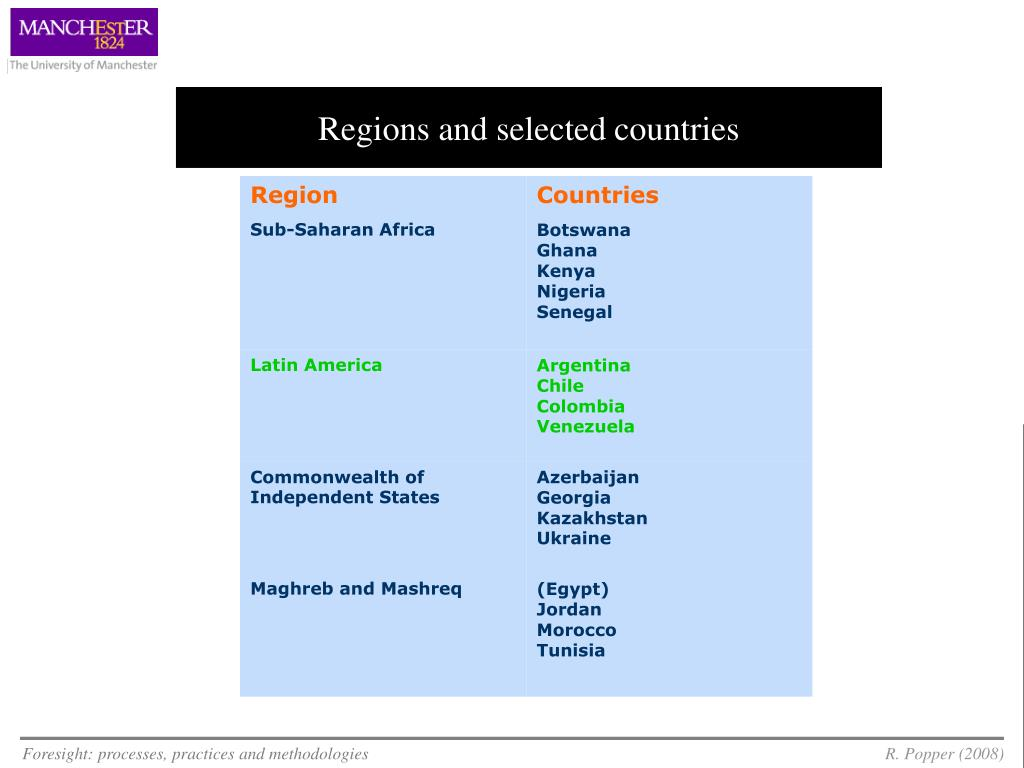 Regions and selected countries