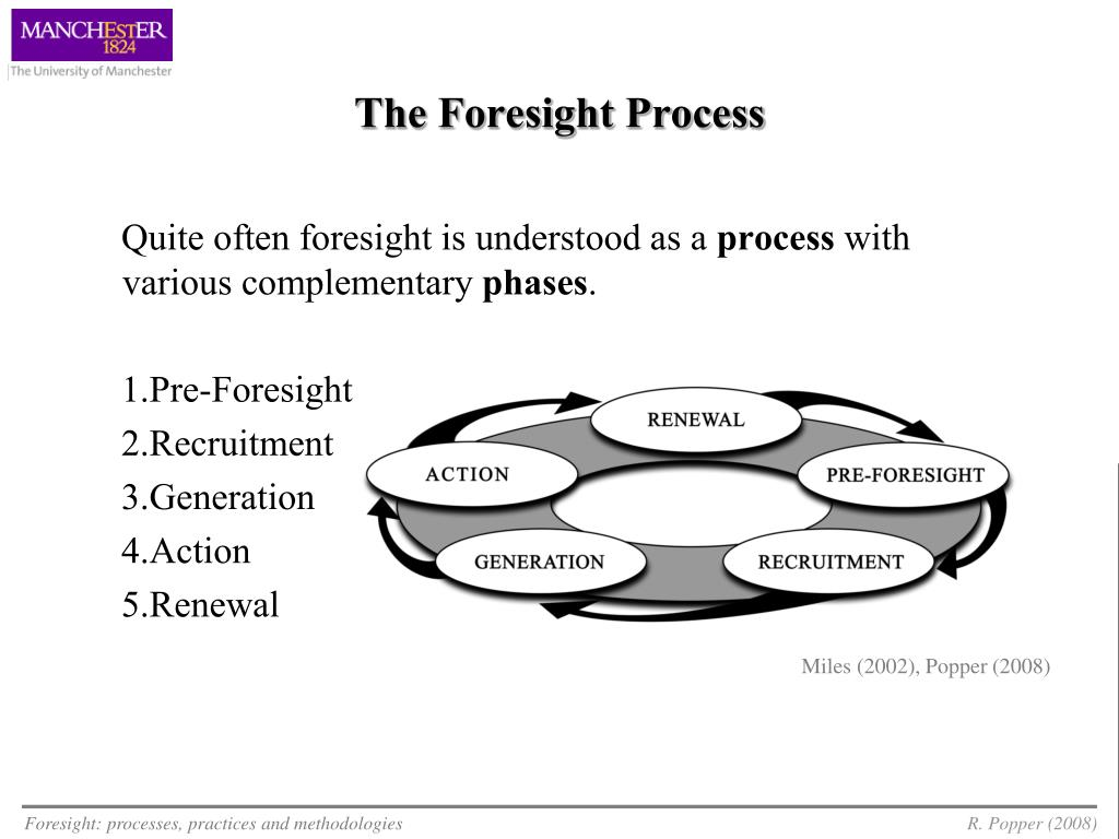 The Foresight Process