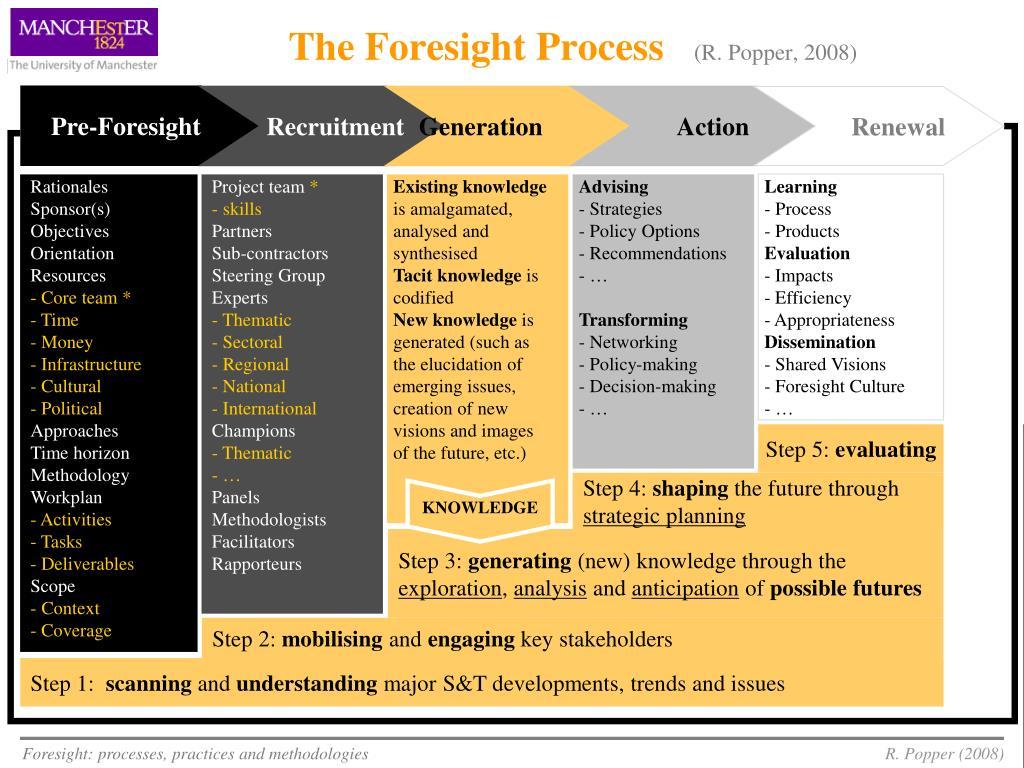 Pre-Foresight