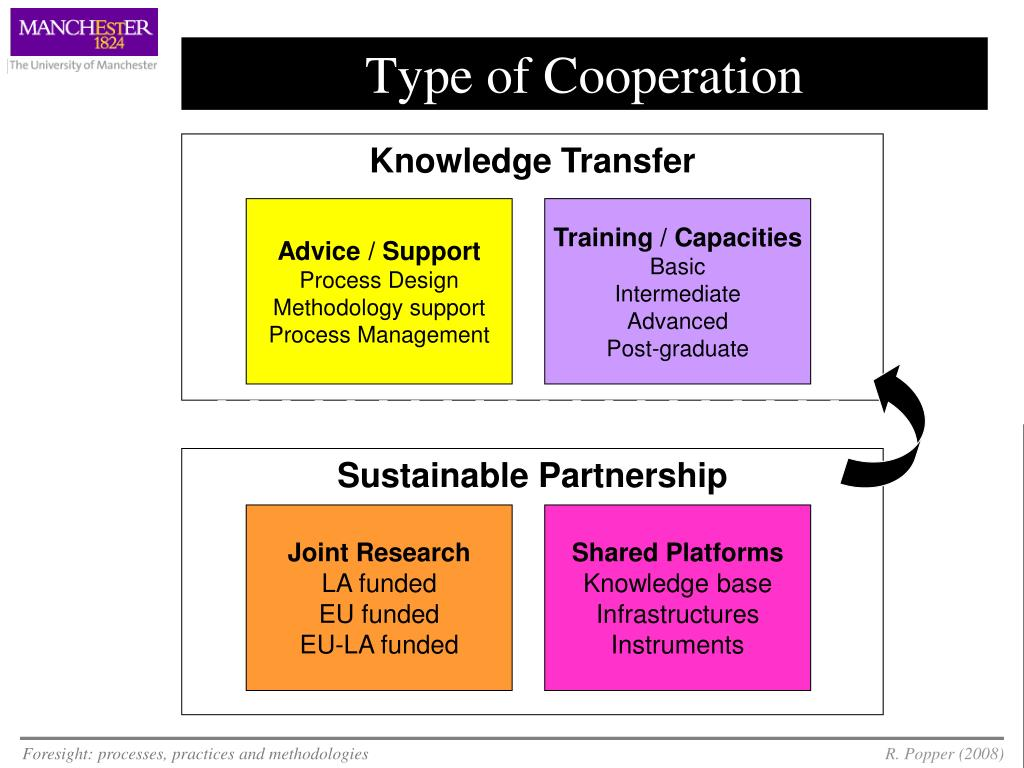 Type of Cooperation