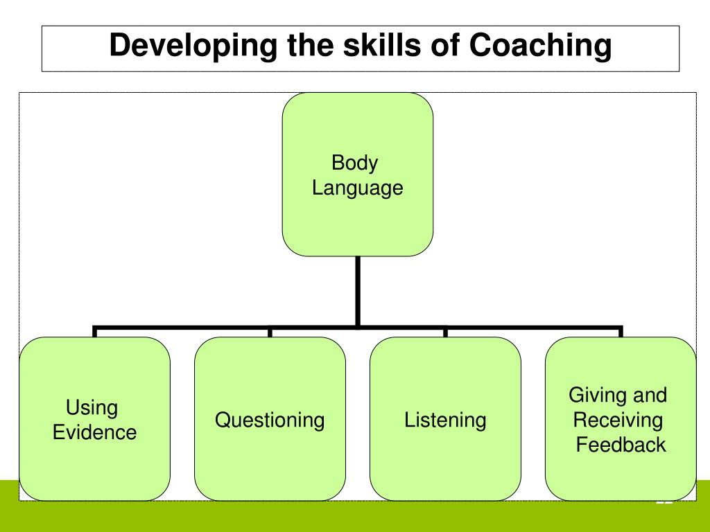 Developing the skills of Coaching