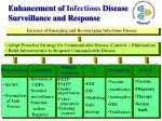 enhancement of infectious disease surveillance and response
