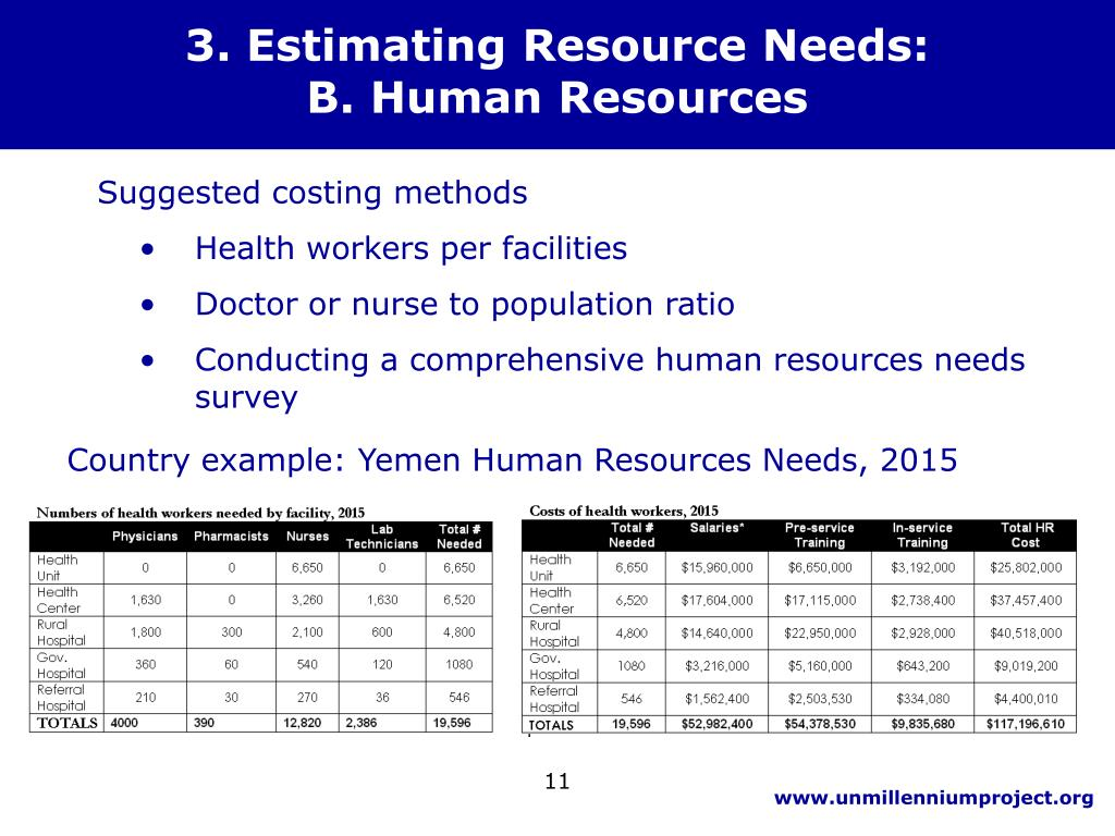 3. Estimating Resource Needs: