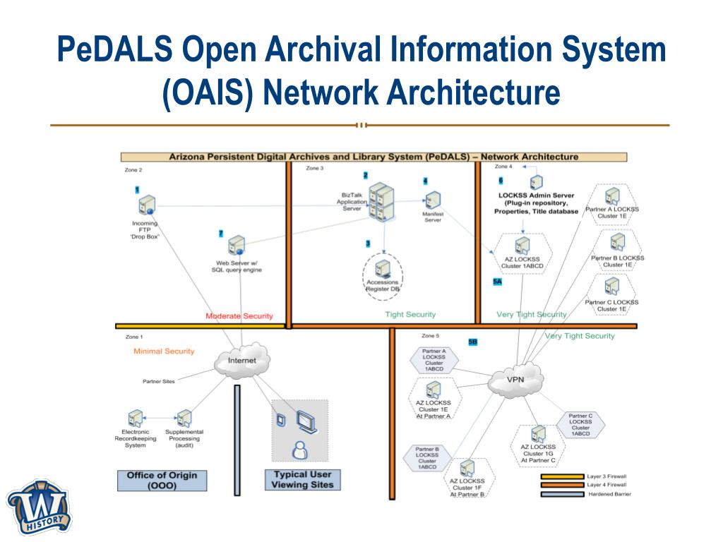 PeDALS Open Archival Information System (OAIS) Network Architecture