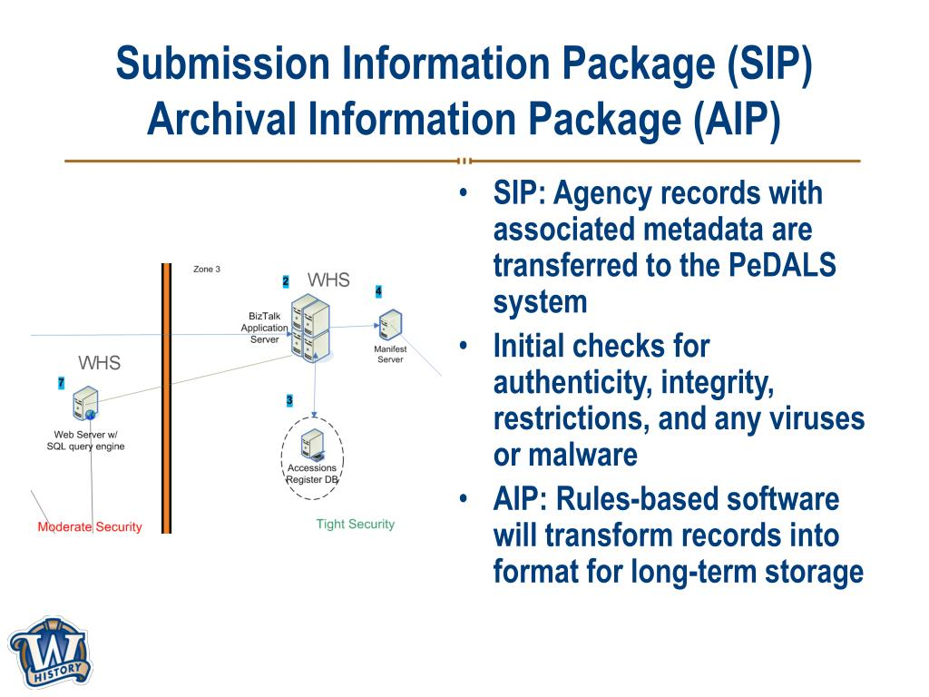 Submission Information Package (SIP)