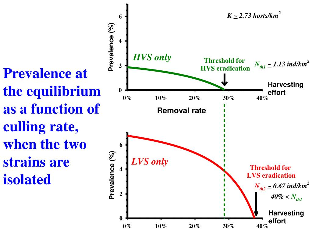 Prevalence at the equilibrium as a function of culling rate, when the two strains are isolated