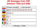 ue damages from csf between 1993 and 2000