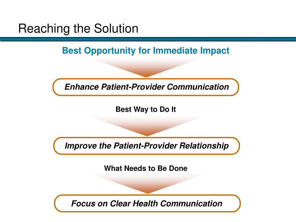 Enhance Patient-Provider Communication