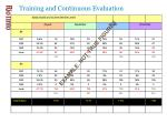 training and continuous evaluation